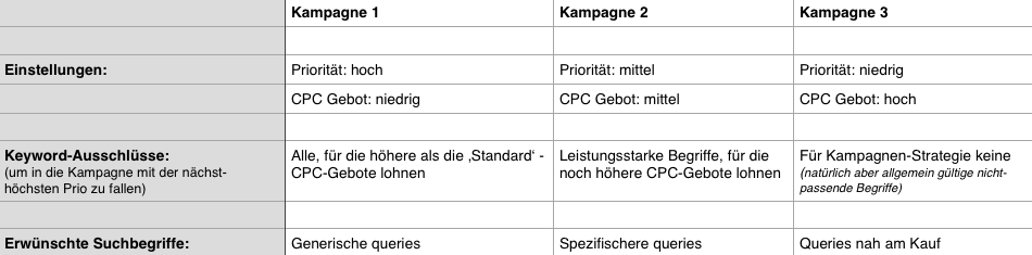 Steuerung der Google Shopping Keywords