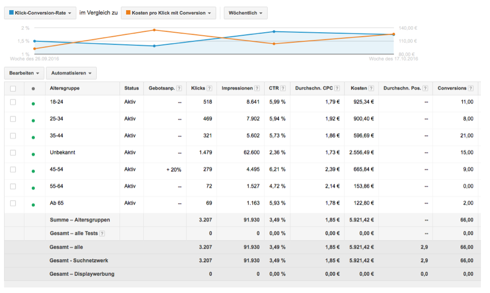 Demographische Daten in Google AdWords