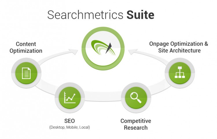 Searchmetrics Suite Umfang