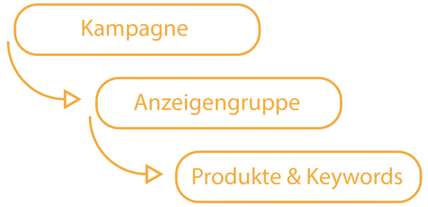 Hierarchie Amazon PPC