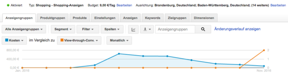 View-Through-Conversions bei Shopping Kampagnen